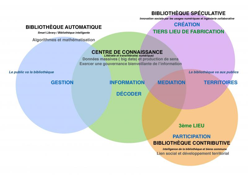 4_dimensions_ecosystecme_de_la_bibliothecque